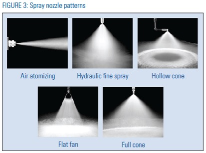 Spray Nozzle Patterns